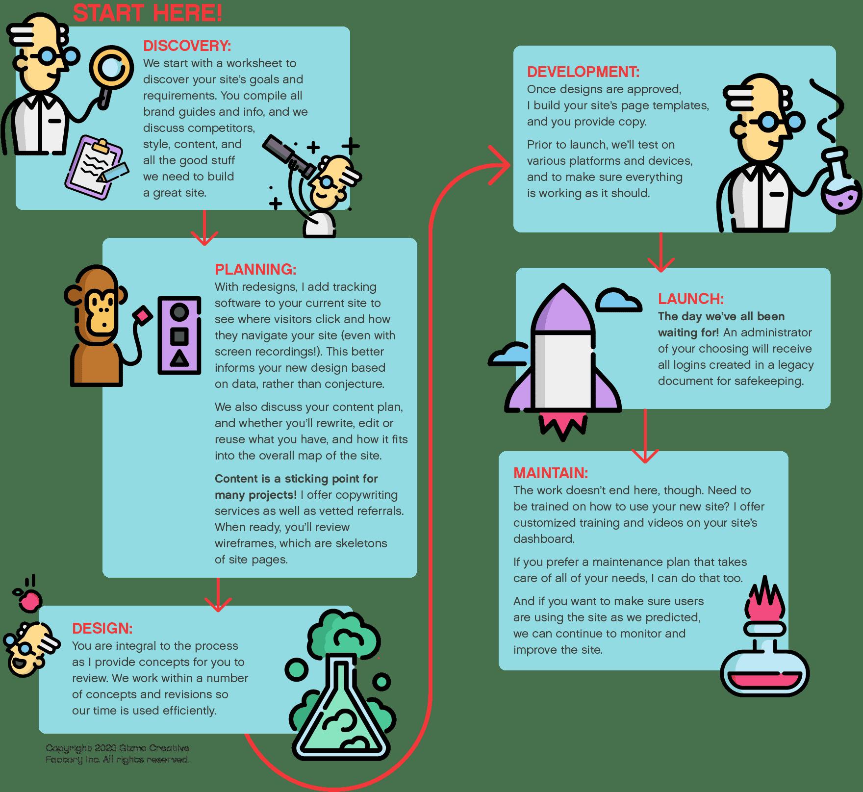 website process infographic