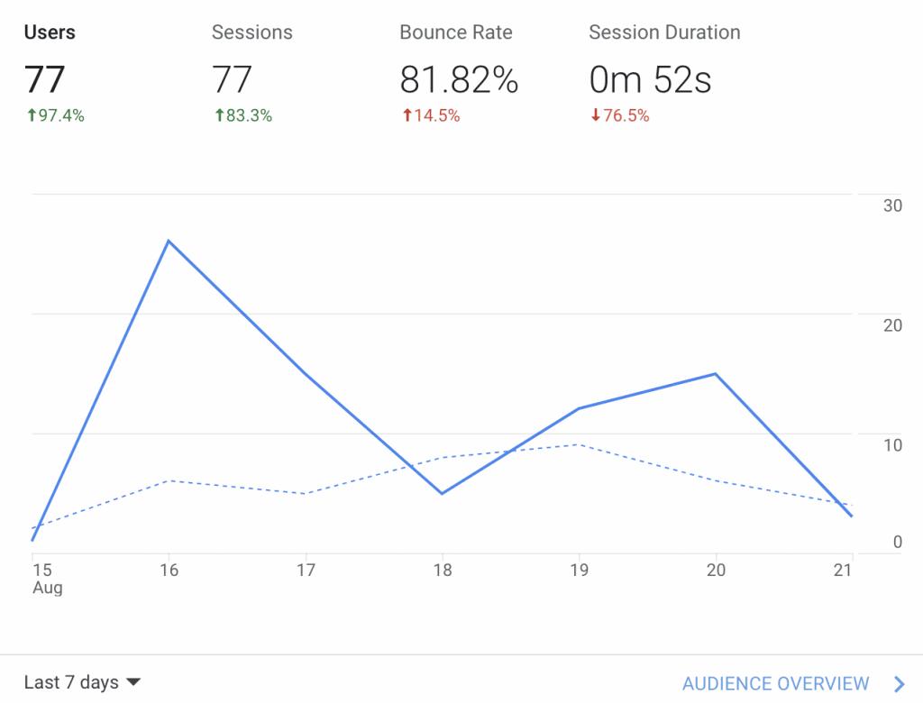 google analytics bounce rate